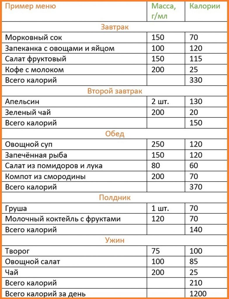 Похудеть по расчетам калорий